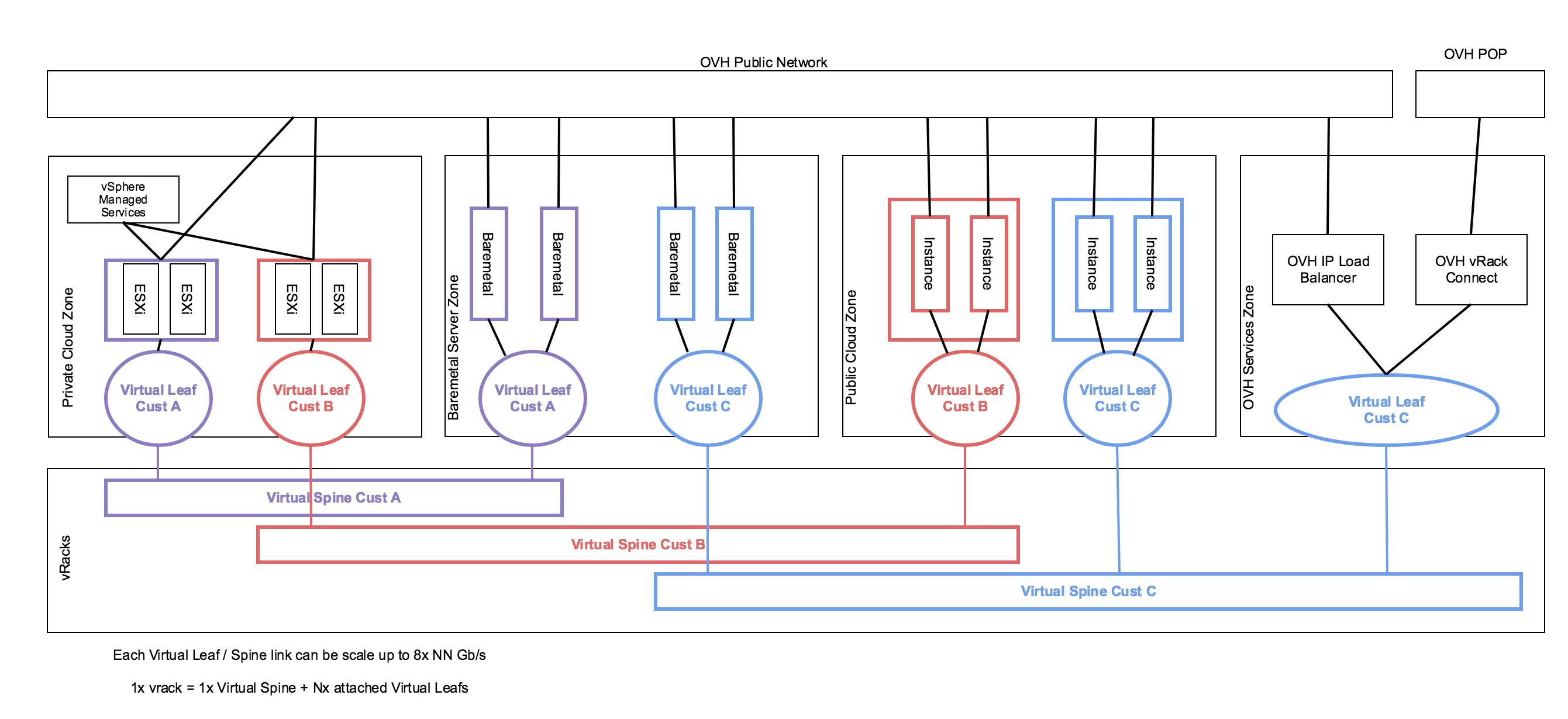 Virtuaaliräkki 3.0 -version globaali arkkitehtuuri