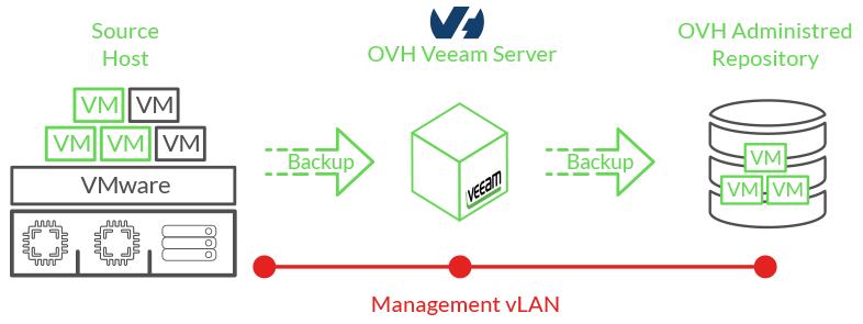 veeam managed backupin toimintatapa
