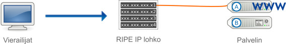 RIPE IP FailOver -osoiteavaruus